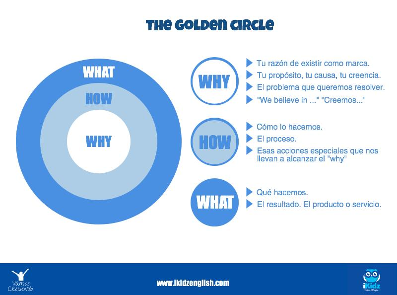 The golden circle_ikidz_vamos creciendo