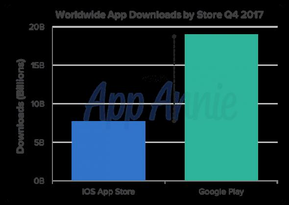 ¿Quién gana Apple Store o Google Play?