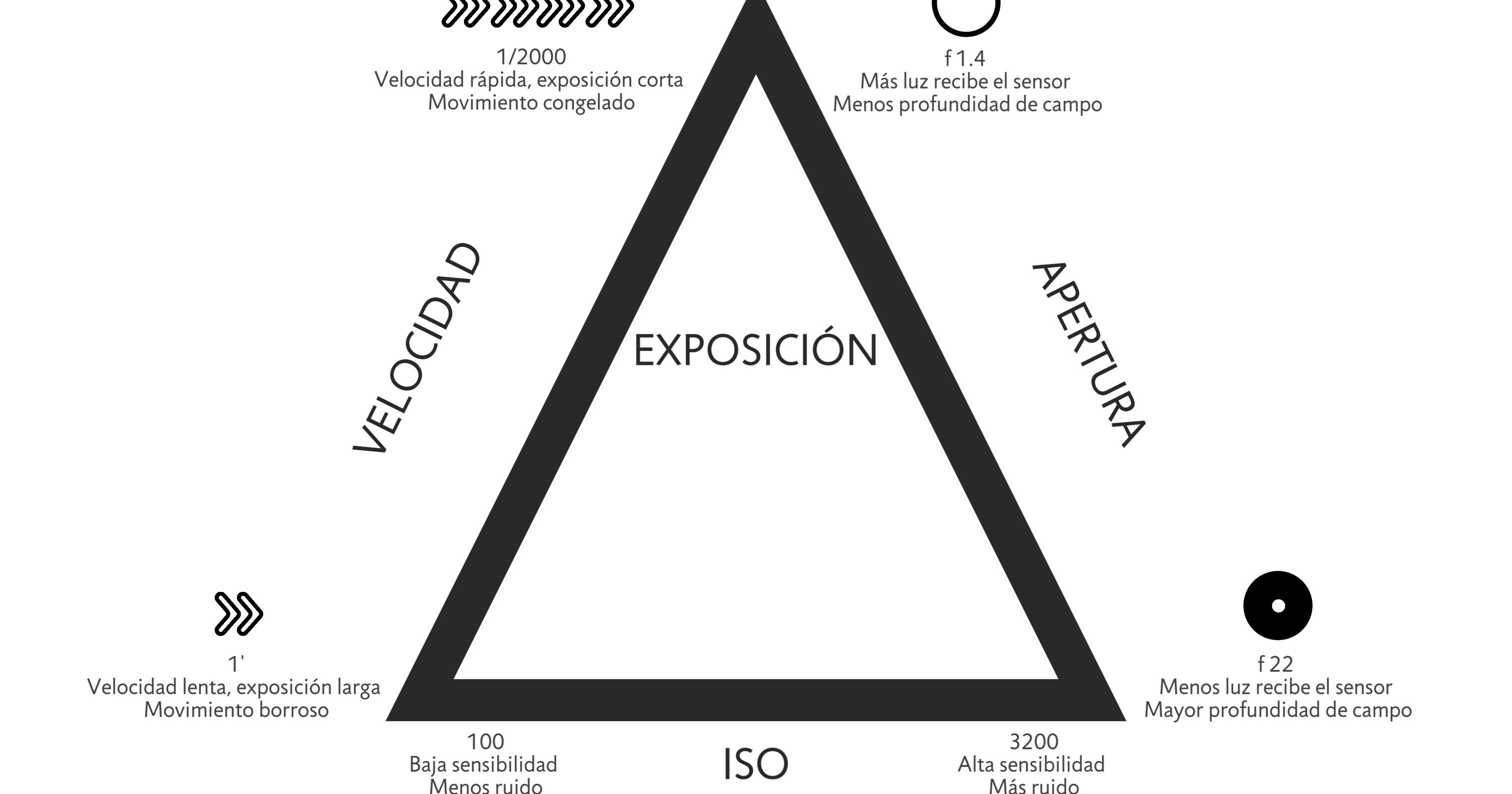 ISO, velocidad y diafragma, una estrecha relación