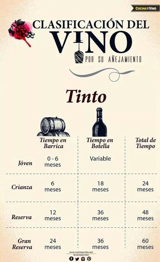 Diferencias entre crianza, reserva y gran reserva en el vino