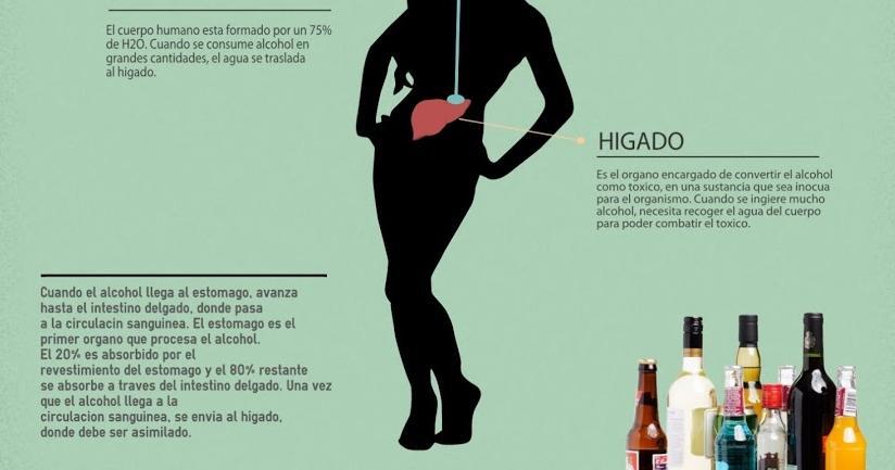 ¿Por qué soportamos peor el alcohol con los años?