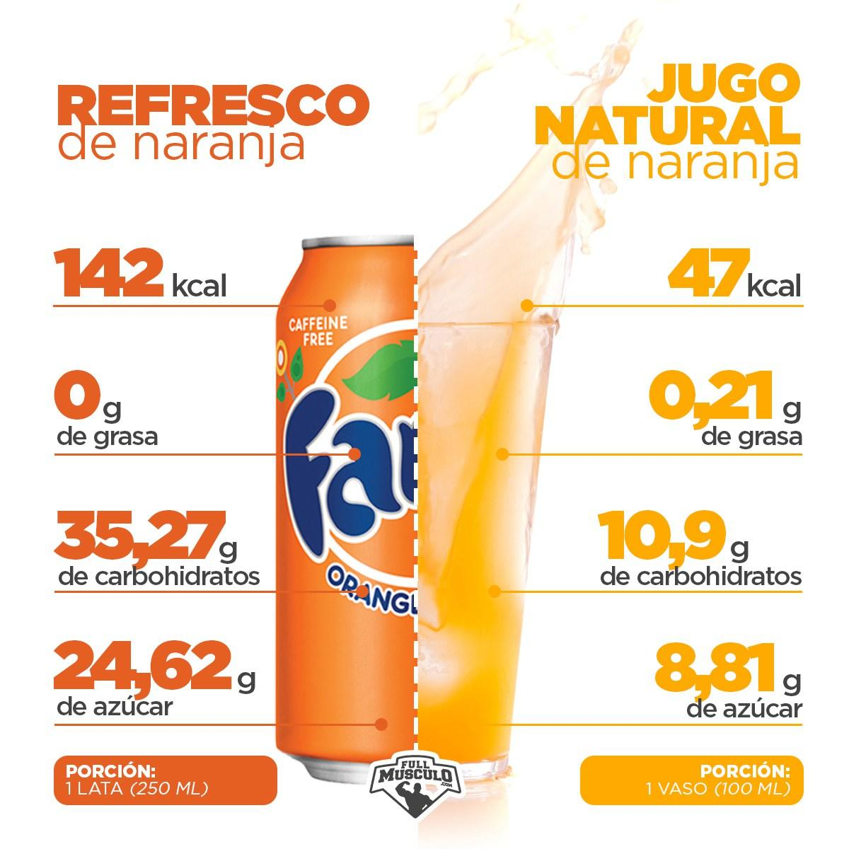 Bebidas gaseosa vs jugo natural