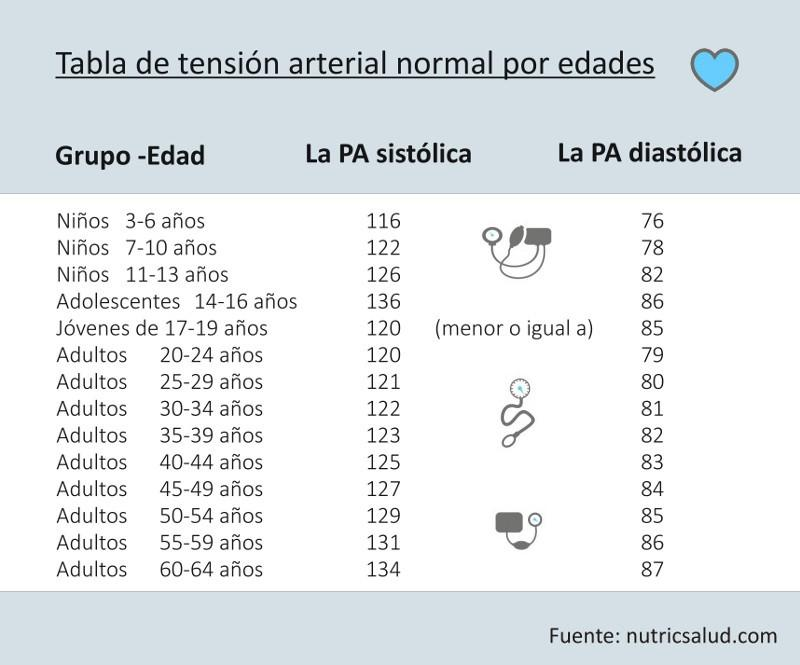 tension arterial normal