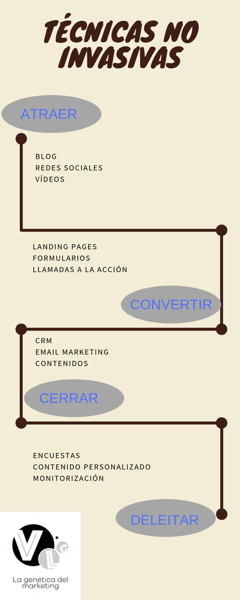 Infografía sobre técnicas no intrusivas de marketing