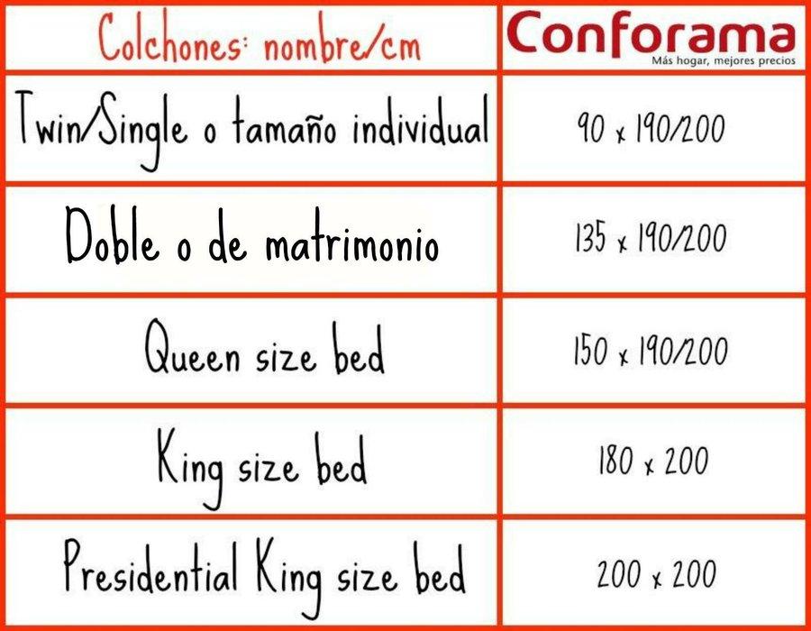10 preguntas que debes responder antes de comprar un for Cuales son las medidas de un colchon king size