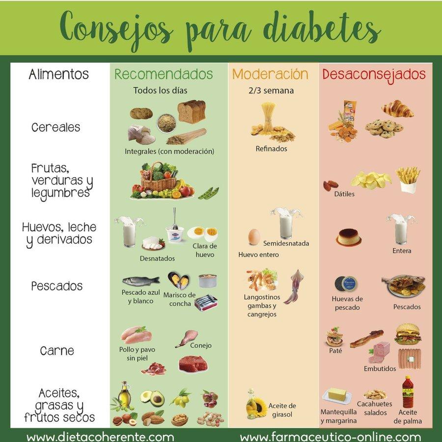 diabetes no controlada por dieta